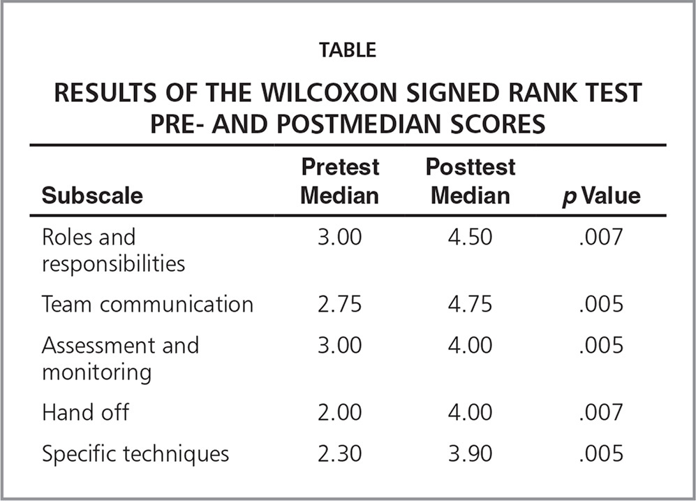 Results of the Wilcoxon Signed Rank Test Pre- and Postmedian Scores