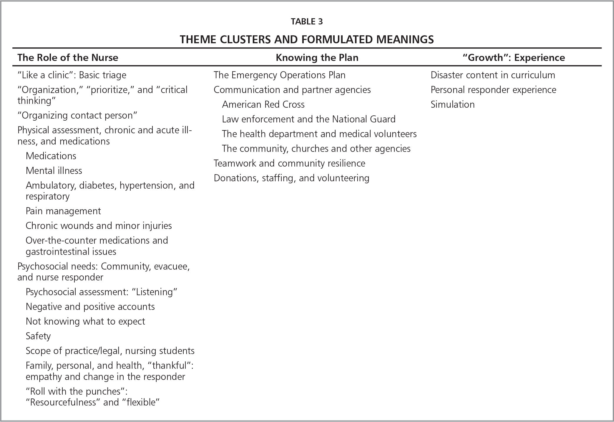 Theme Clusters and Formulated Meanings