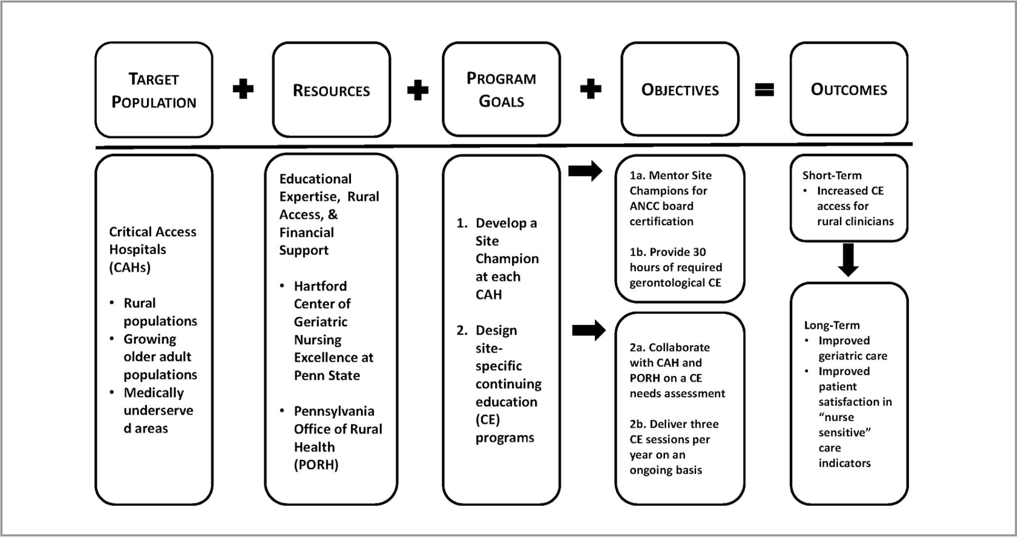 Logic model of the Improving Rural Geriatric Care through Education (iRuGCE) project.