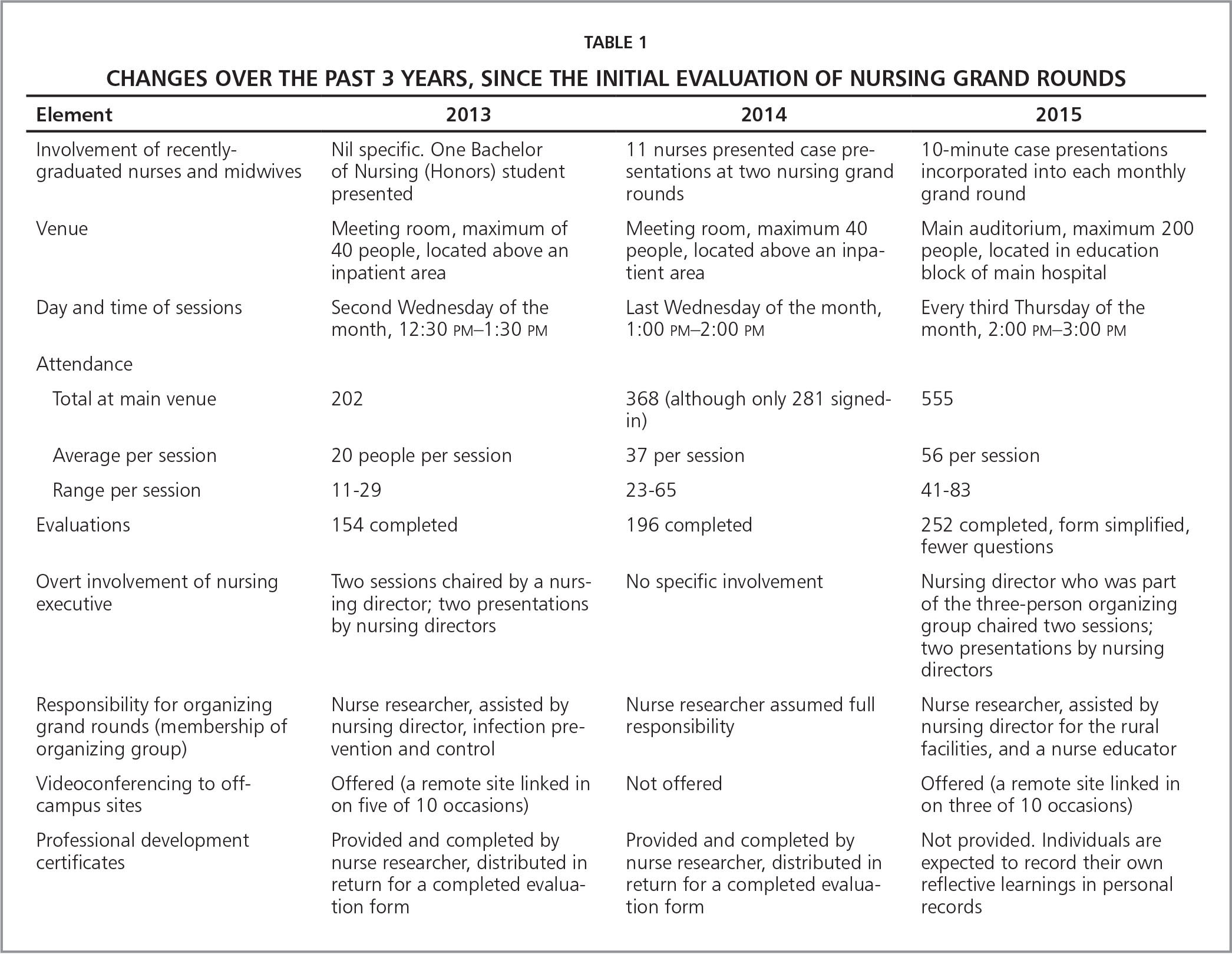 Changes Over the Past 3 Years, Since the Initial Evaluation of Nursing Grand Rounds