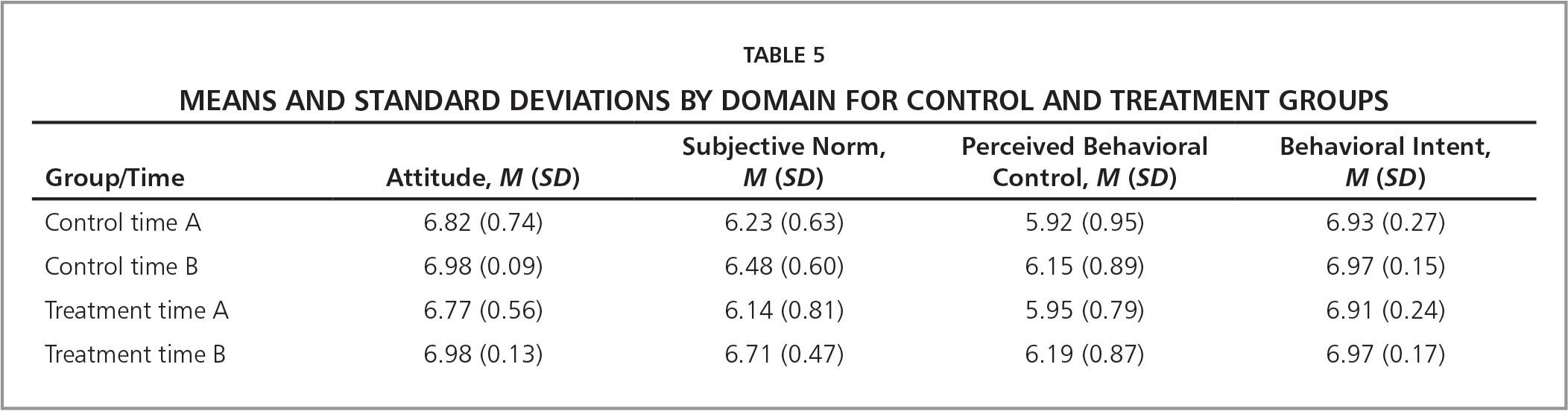 Means and Standard Deviations by Domain for Control and Treatment Groups