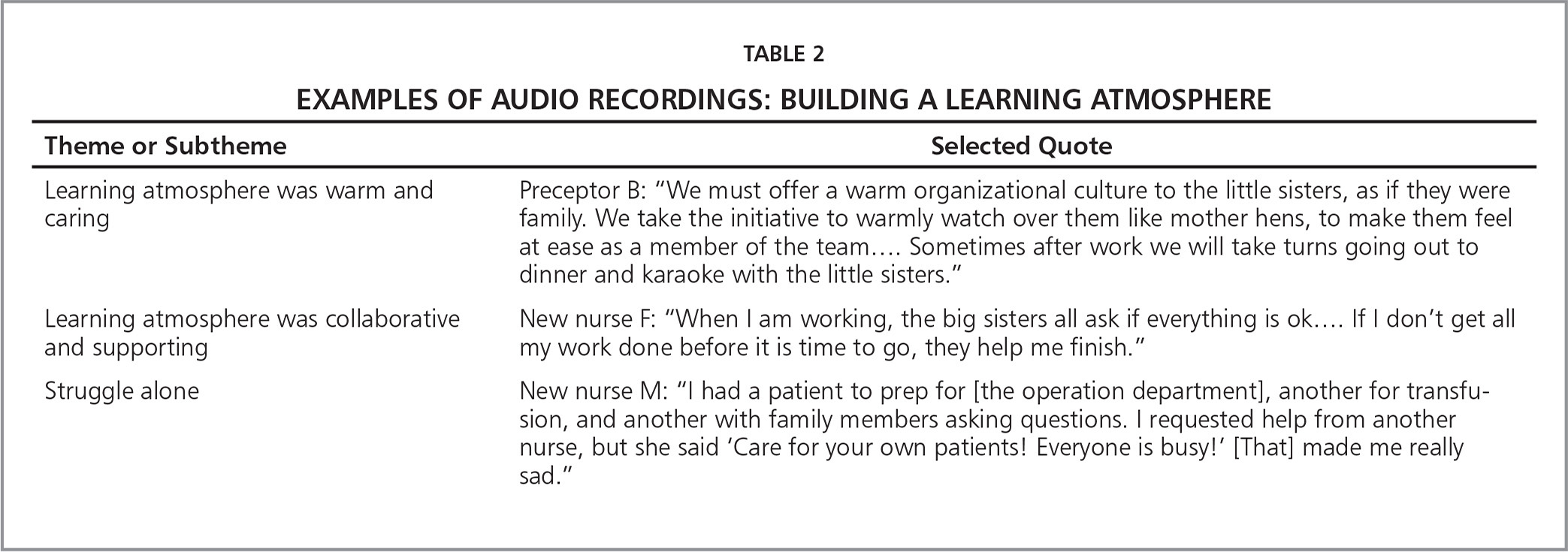 Examples of Audio Recordings: Building a Learning Atmosphere