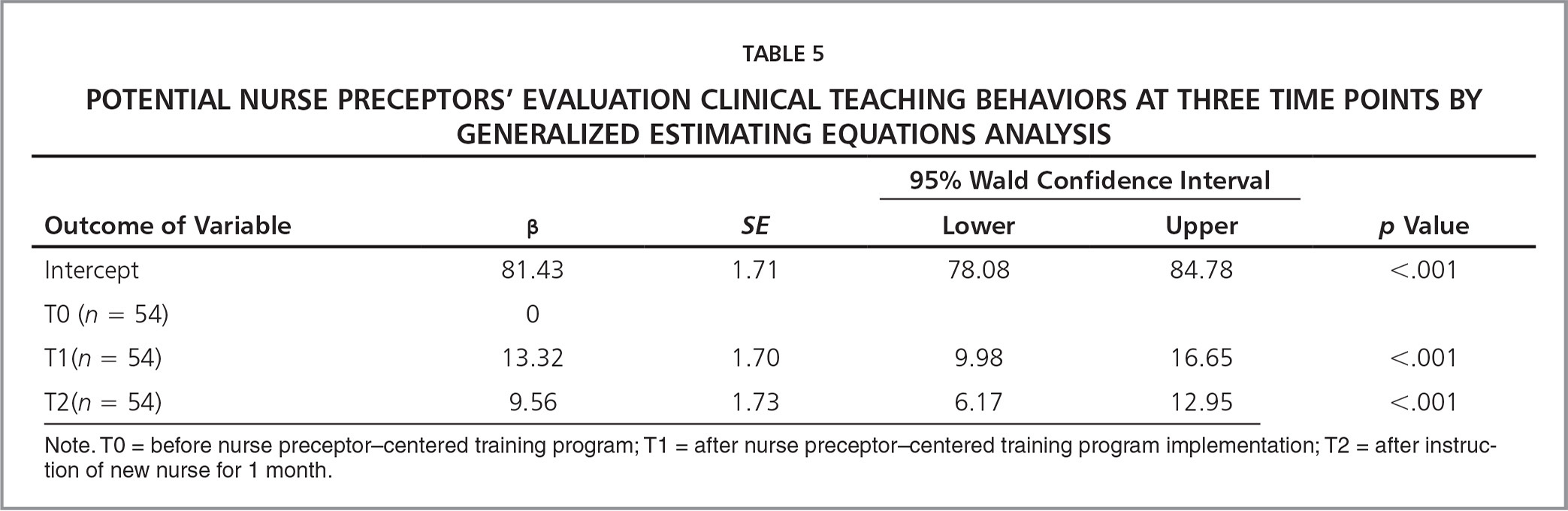 �A;Potential Nurse Preceptors' Evaluation Clinical Teaching Behaviors at Three Time Points by Generalized Estimating Equations Analysis