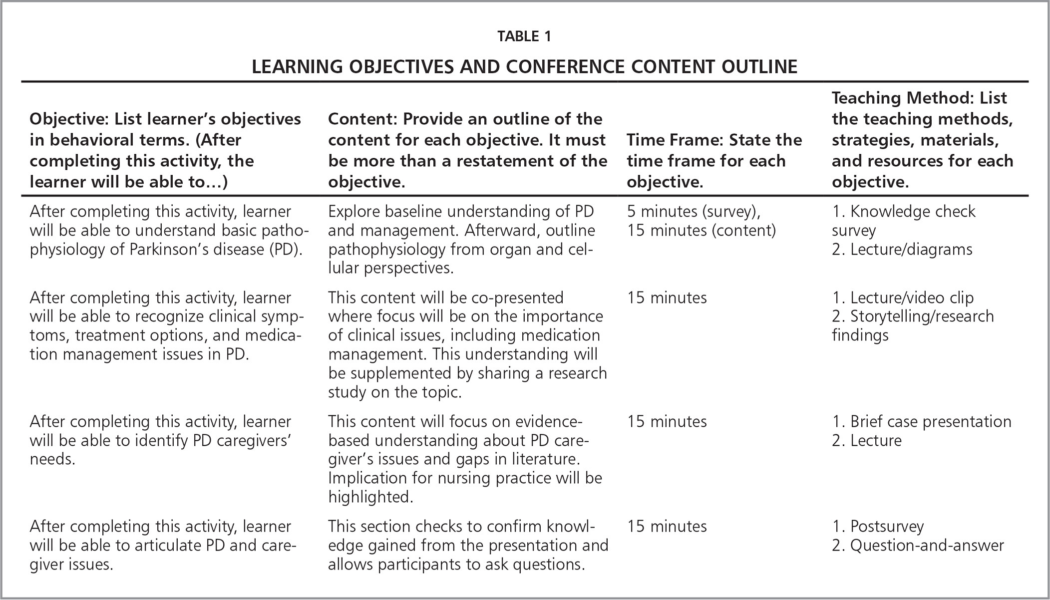 content outline of literature review