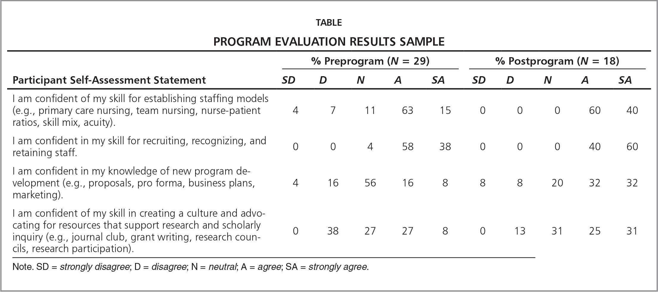 Program Evaluation Results Sample