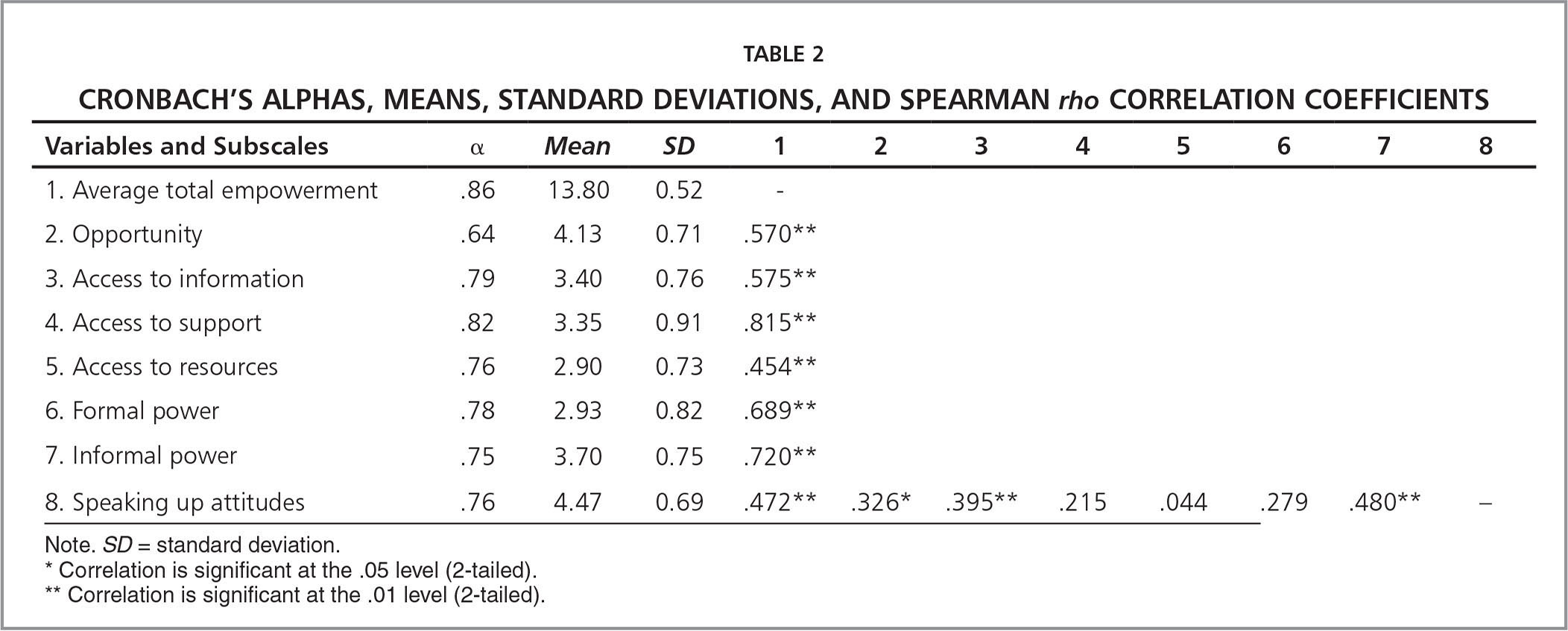 Cronbach's Alphas, Means, Standard Deviations, and Spearman rho Correlation Coefficients