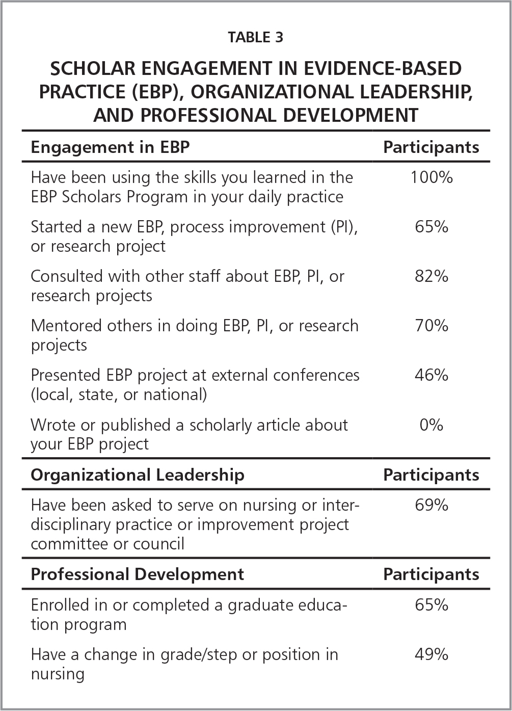 Scholar Engagement in Evidence-Based Practice (EBP), Organizational Leadership, and Professional Development