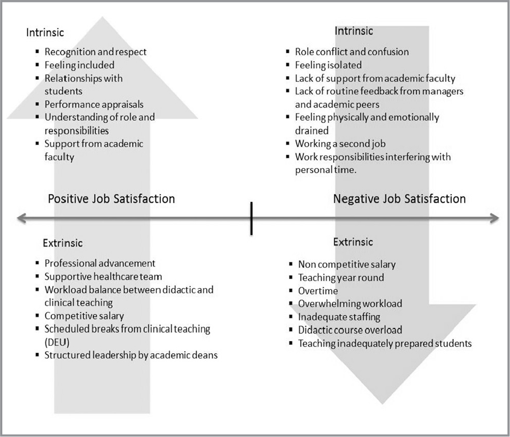 Herzberg's applied to job satisfaction among clinical teachers. Note. DEU = dedicated education unit.