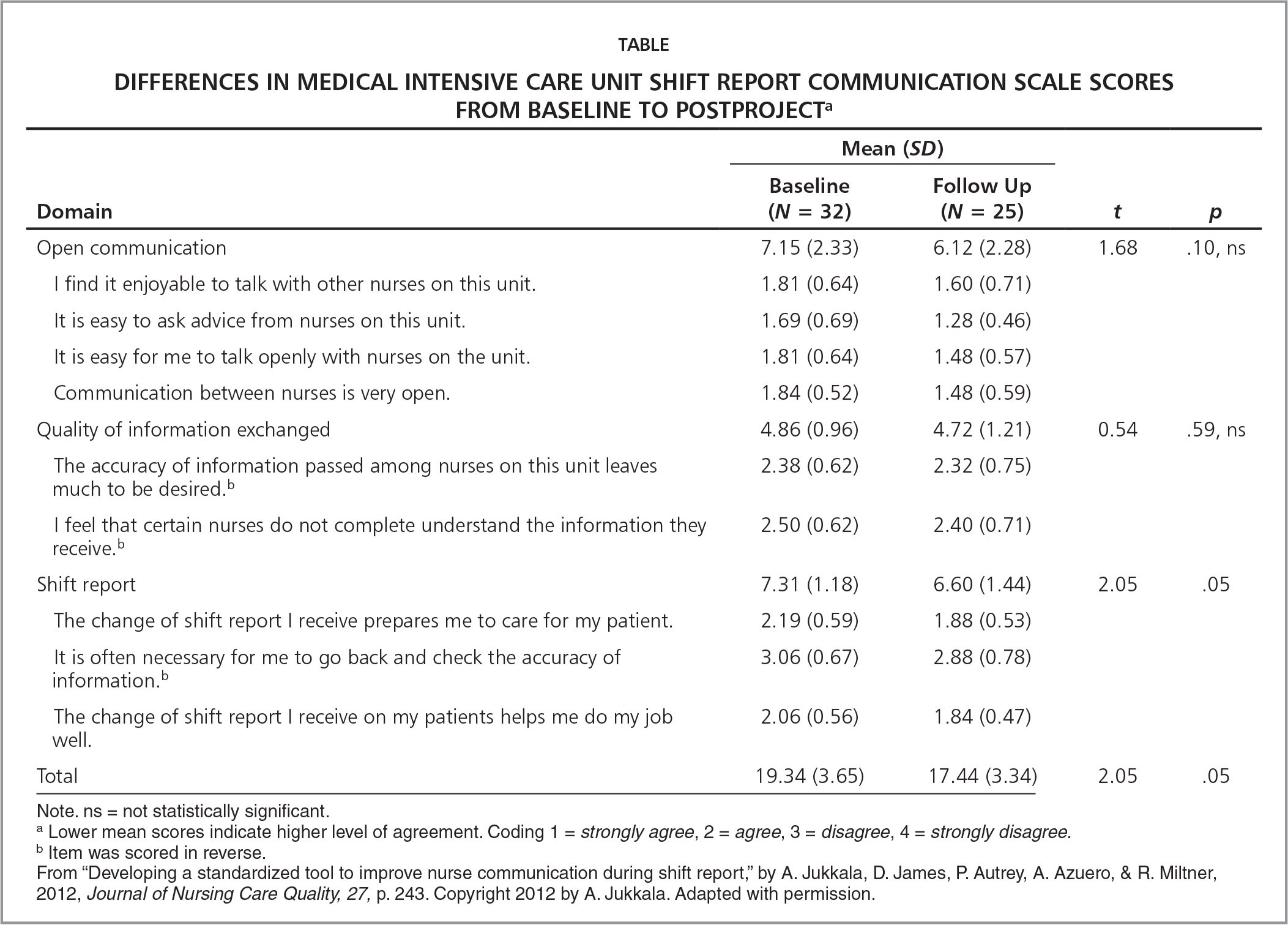 Differences in Medical Intensive Care Unit Shift Report Communication Scale Scores From Baseline to Postprojecta