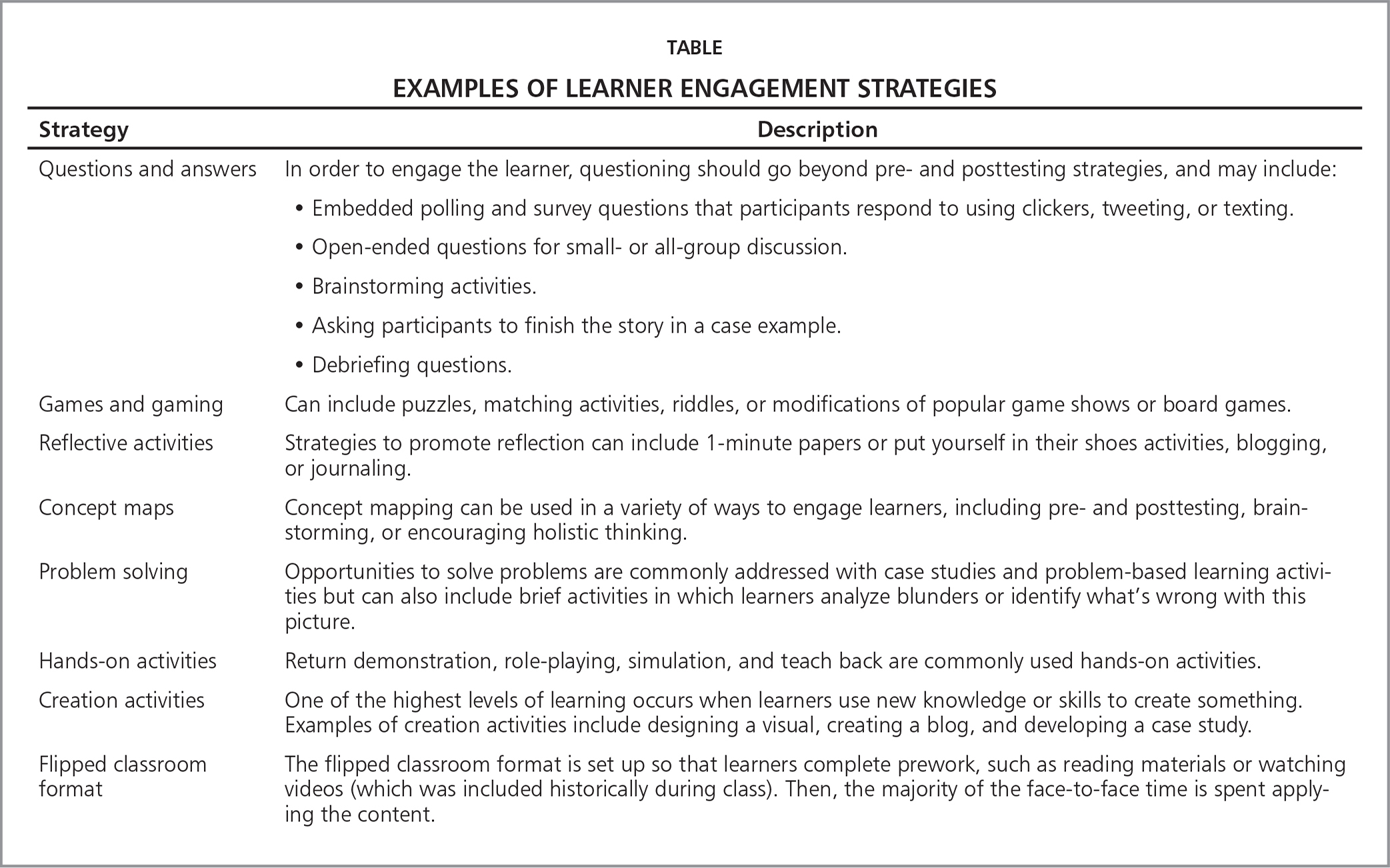 Examples of Learner Engagement Strategies
