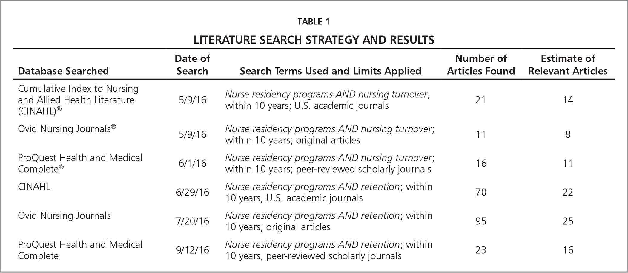 Literature Search Strategy and Results