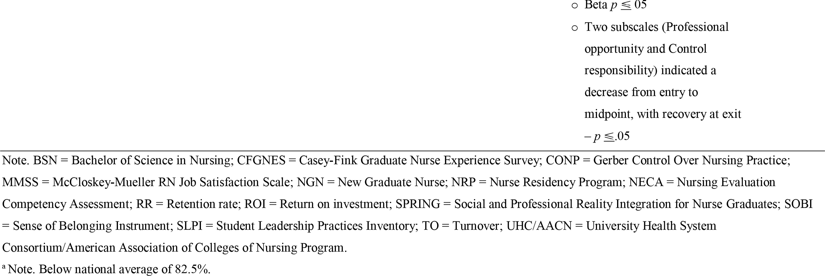 Nursing Residency Program Evaluation Articles