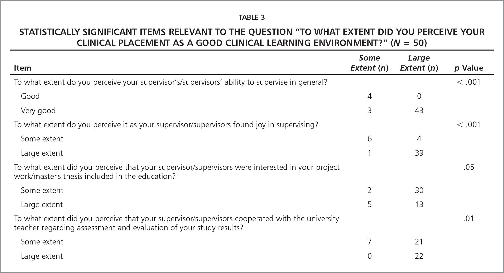 "Statistically Significant Items Relevant to the Question ""To What Extent Did You Perceive Your Clinical Placement as a Good Clinical Learning Environment?"" (N = 50)"