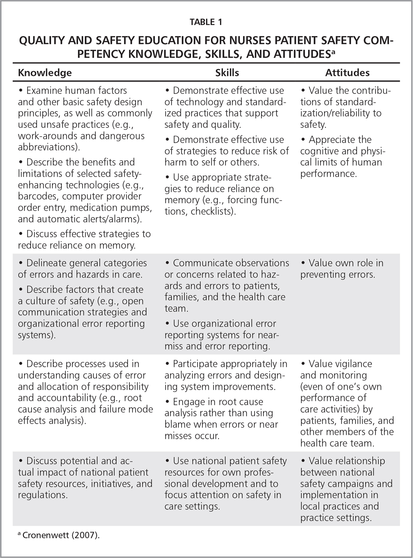Quality and Safety Education for Nurses Patient Safety Competency Knowledge, Skills, and Attitudesa