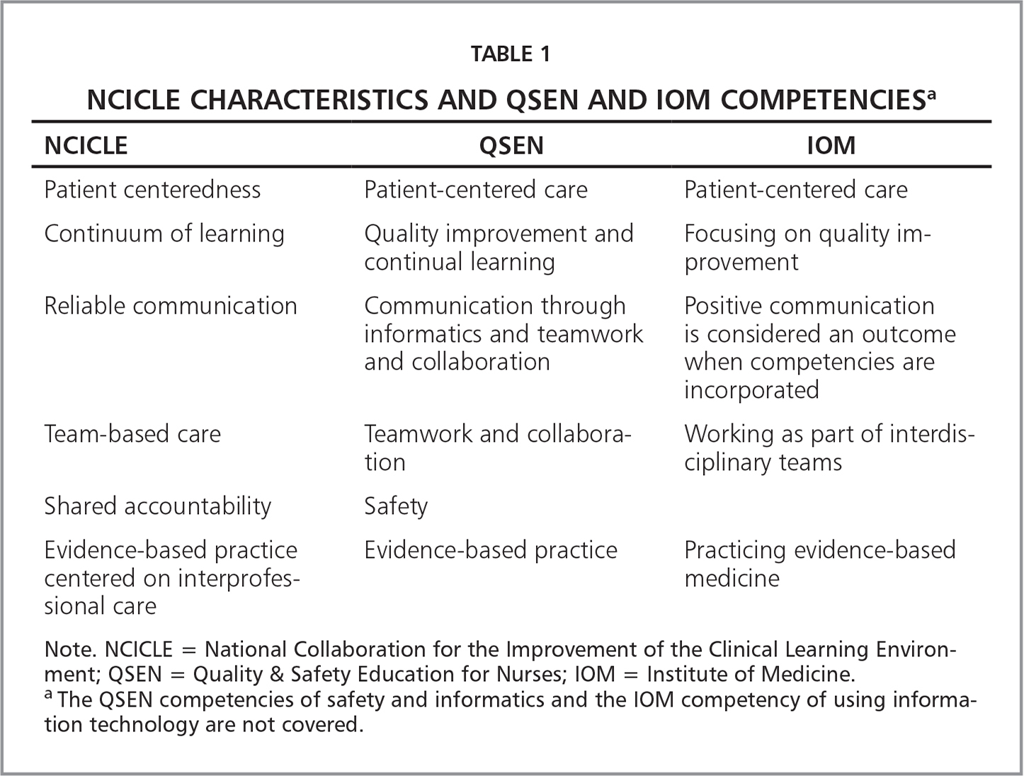 NCICLE Characteristics and QSEN and IOM Competenciesa