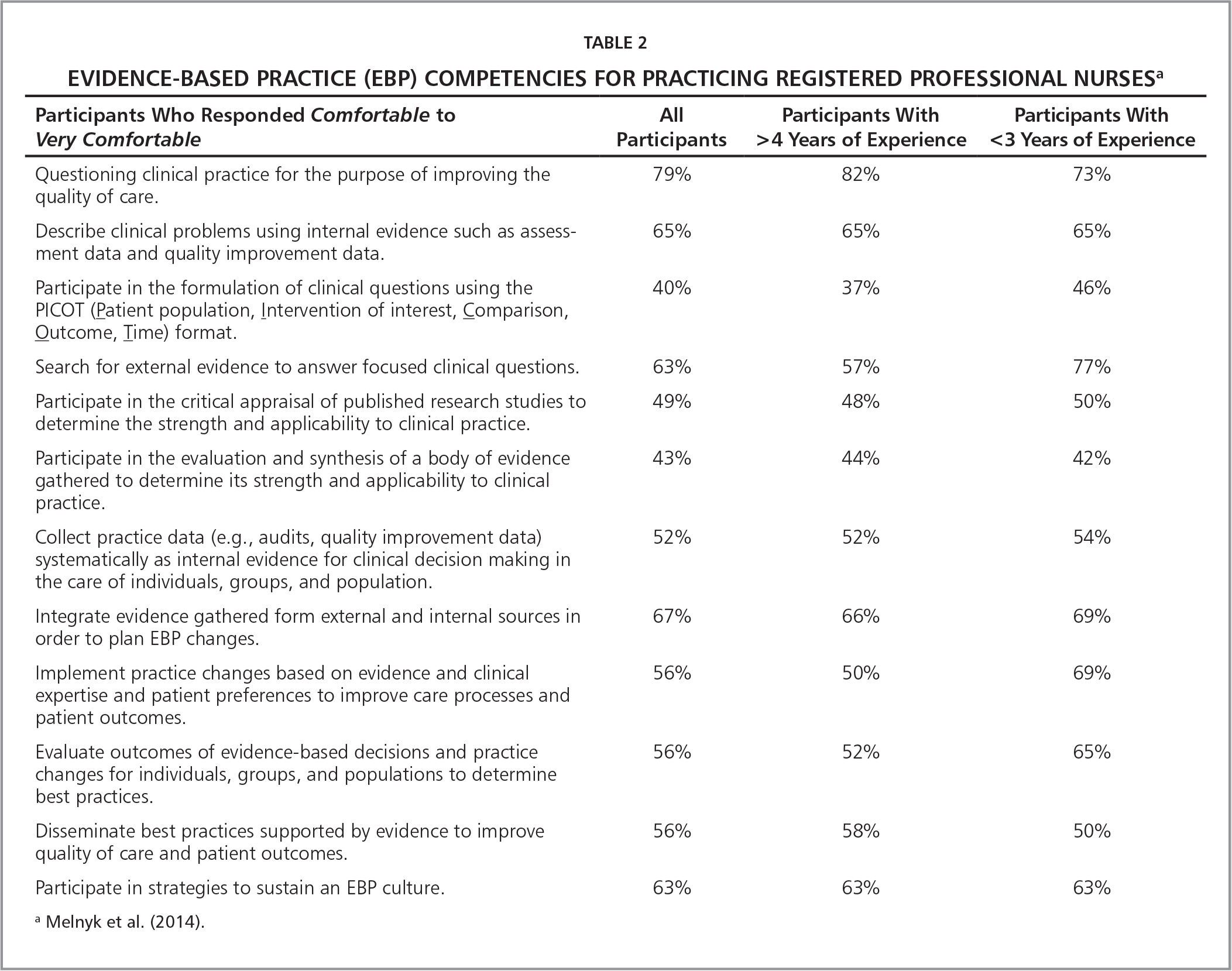 Evidence-Based Practice (EBP) Competencies for Practicing Registered Professional Nursesa