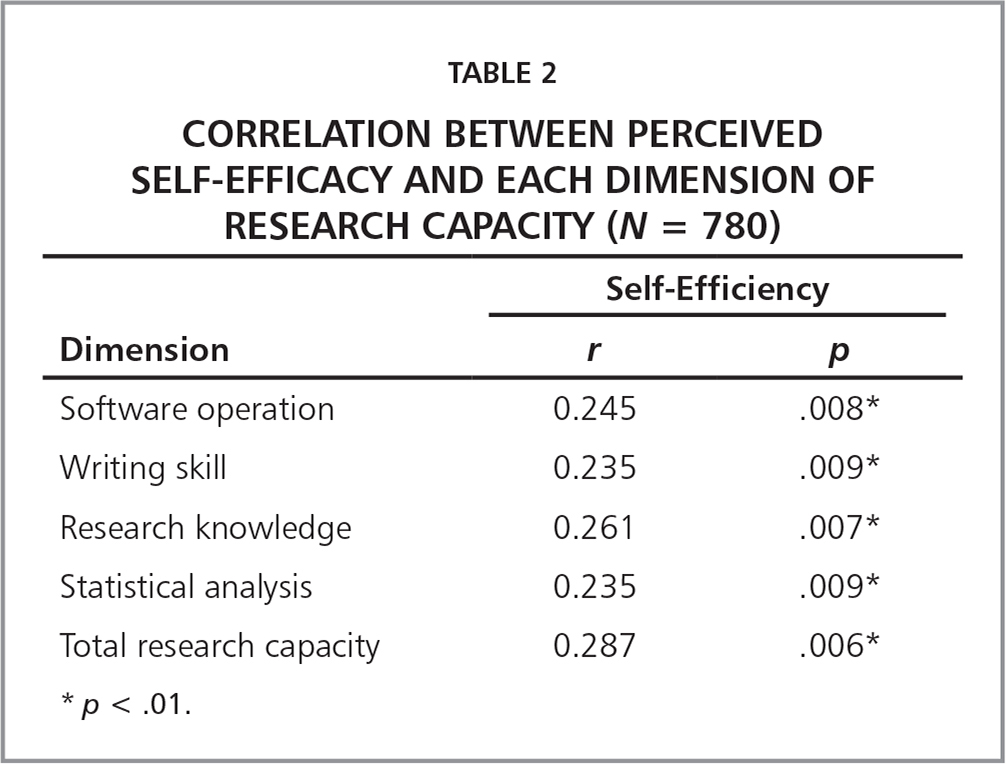 Correlation between Perceived Self-Efficacy and Each Dimension of Research Capacity (N = 780)