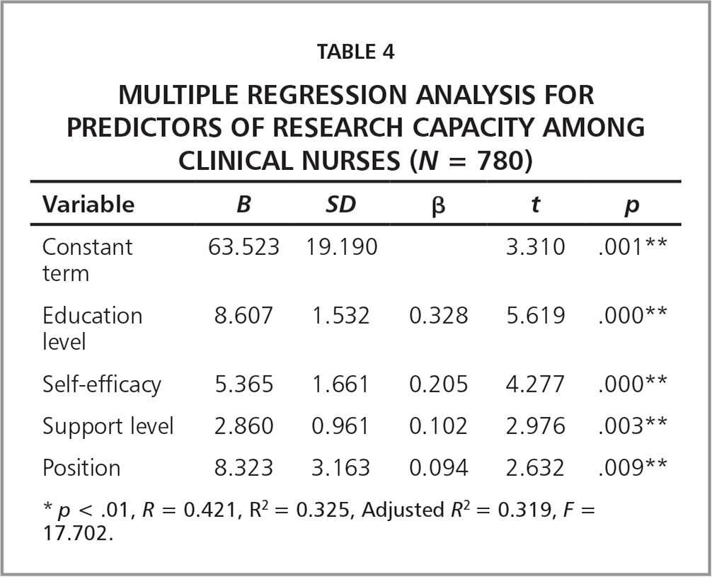 Multiple Regression Analysis for Predictors of Research Capacity Among Clinical Nurses (N = 780)