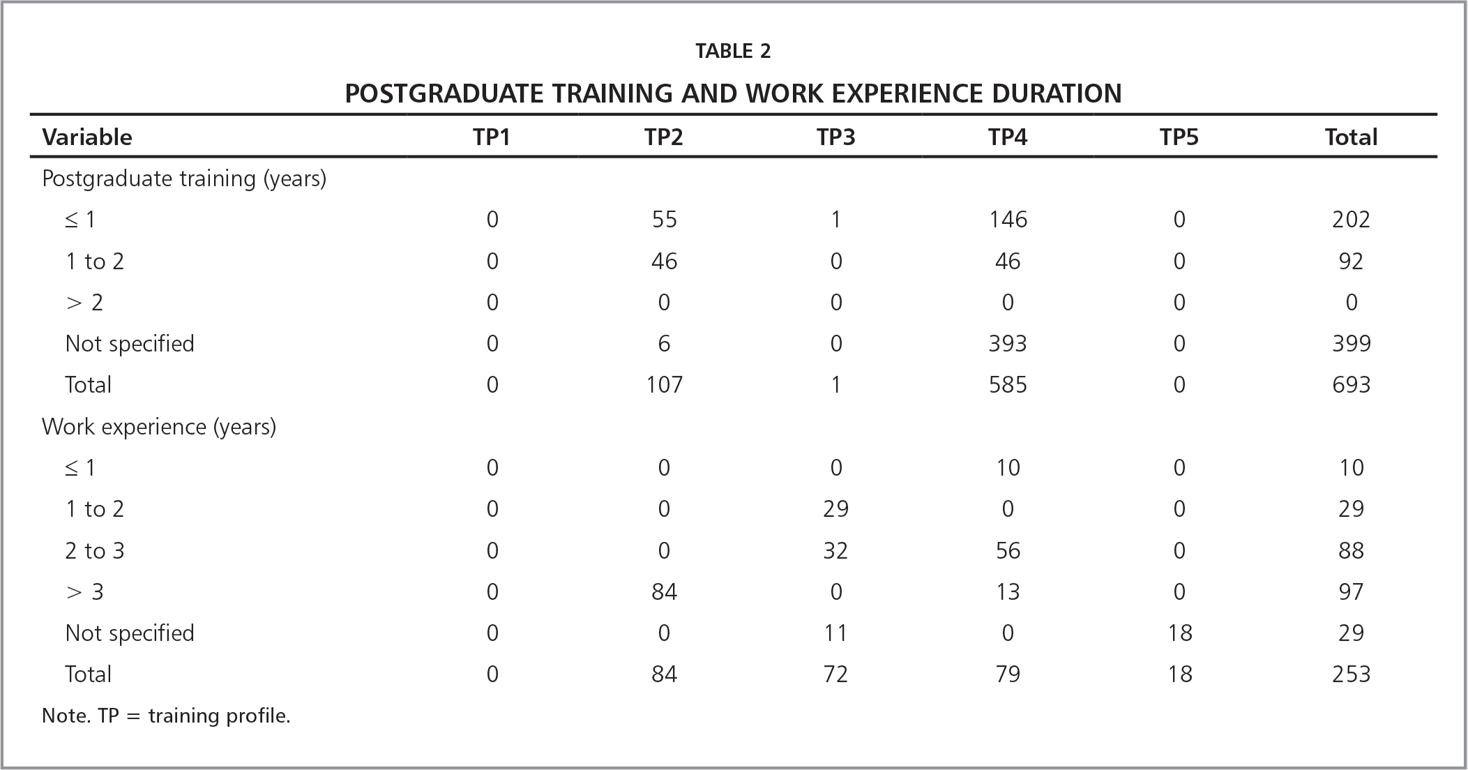 Postgraduate Training and Work Experience Duration