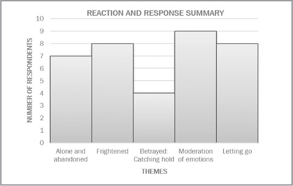 Reaction and response summary.