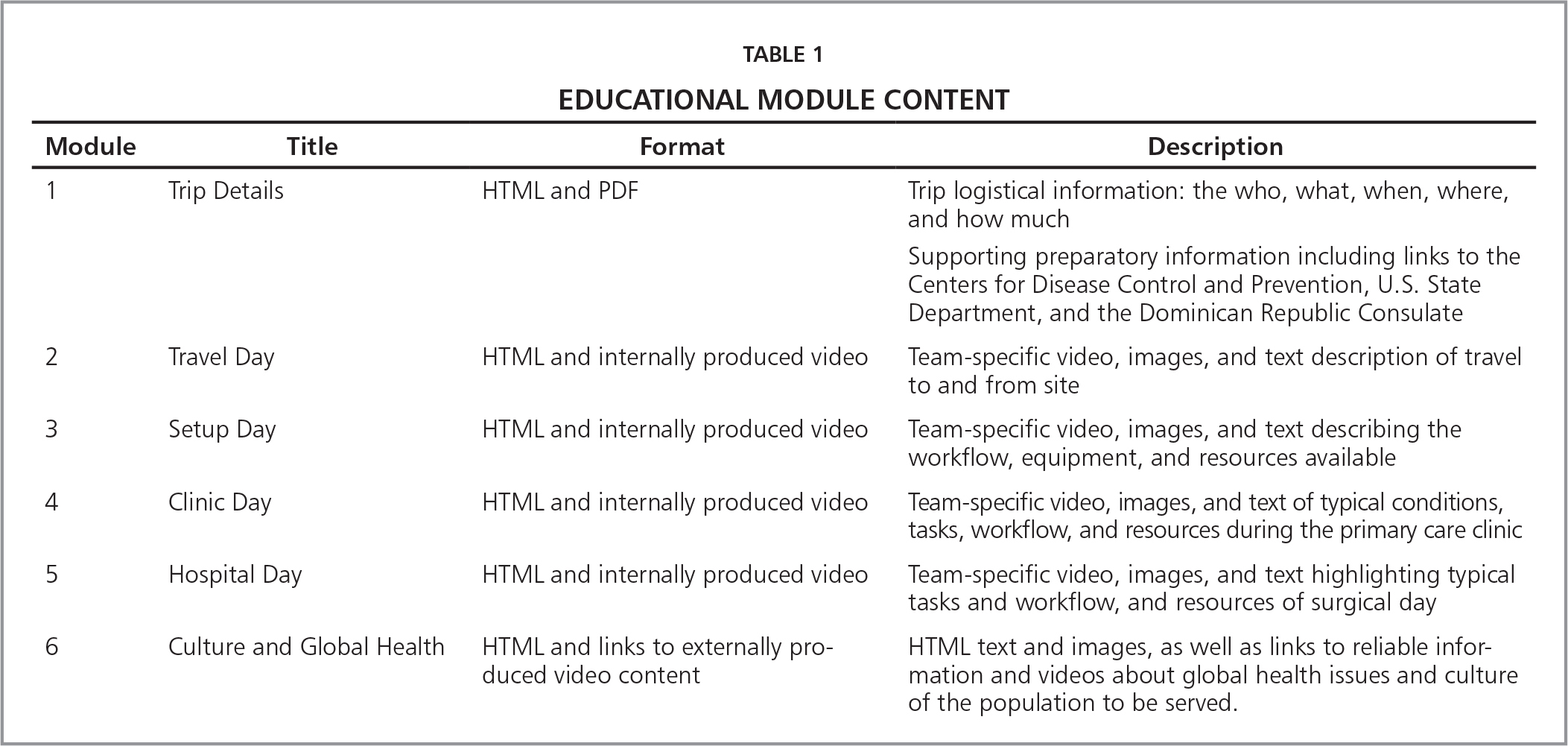 Educational Module Content