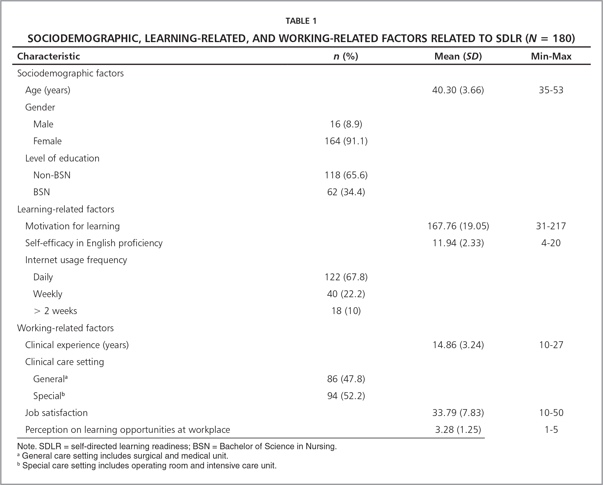 Sociodemographic, Learning-Related, and Working-Related Factors Related to SDLR (N = 180)