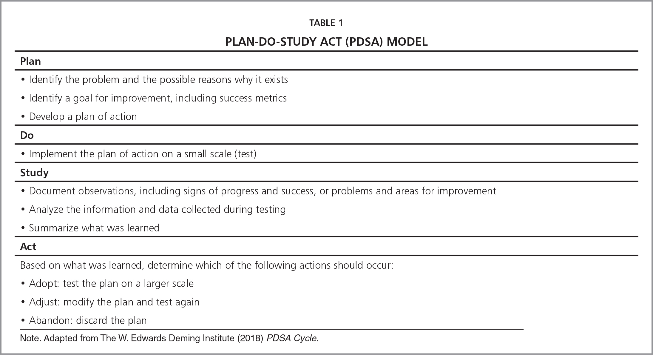 Plan-Do-Study Act (PDSA) Model