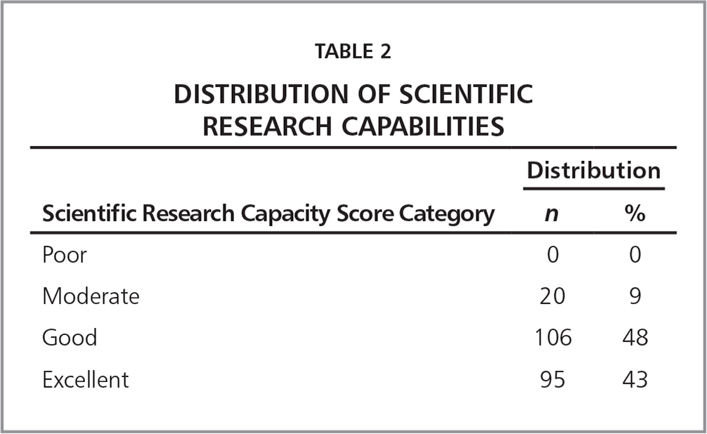 Distribution of Scientific Research Capabilities