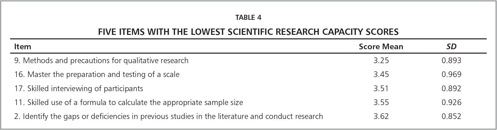 Five Items with the Lowest Scientific Research Capacity Scores