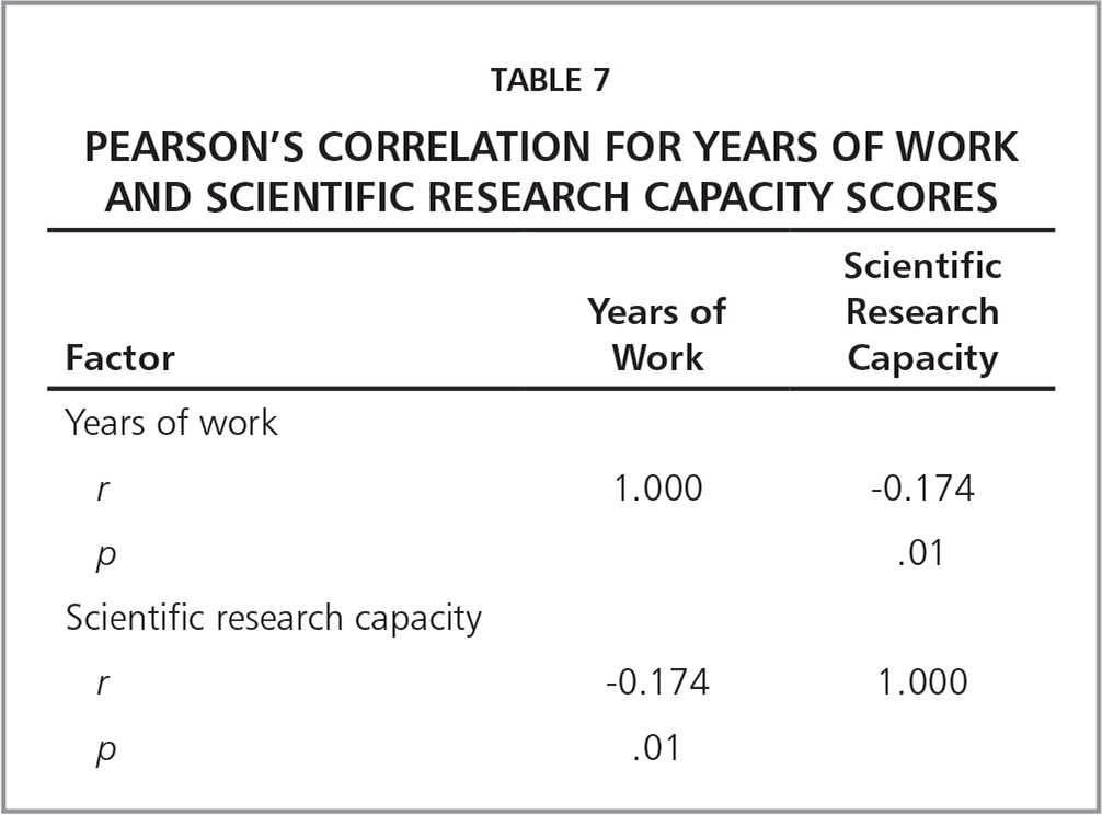 Pearson's Correlation for Years of Work and Scientific Research Capacity Scores