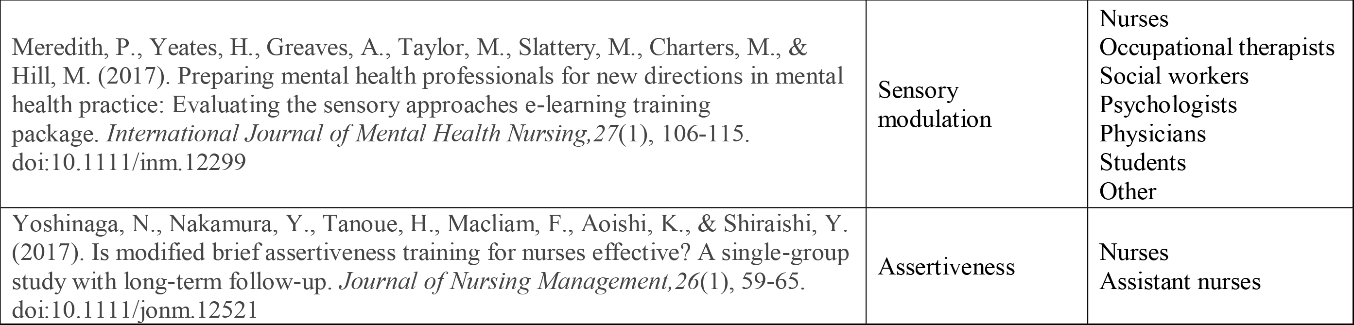 Studies Exploring Continuing Education (CE) in Psychiatry Including Nurses as Part of Their Sampled Participants