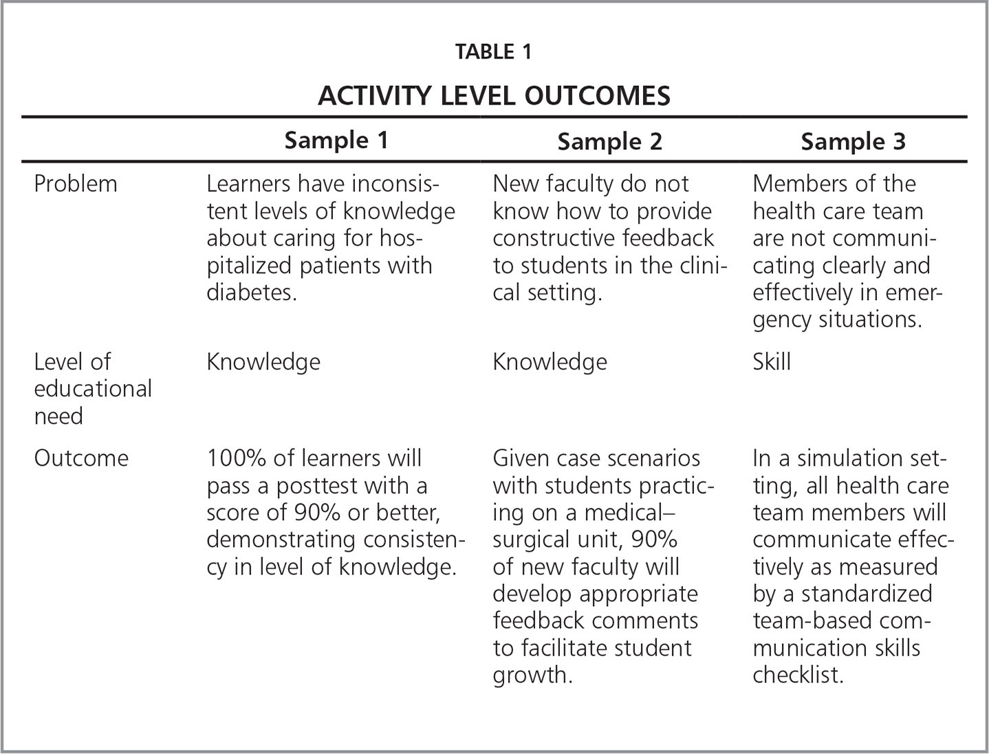 Activity Level Outcomes
