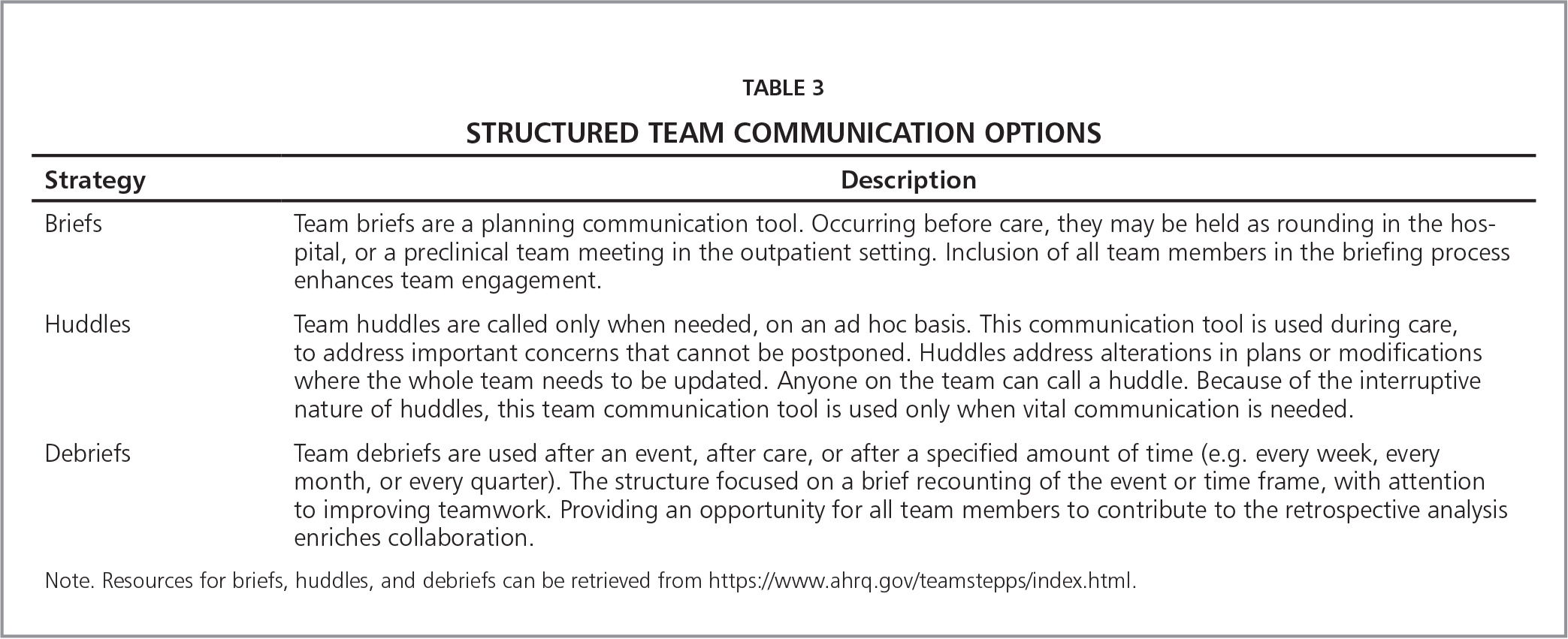 Structured Team Communication Options