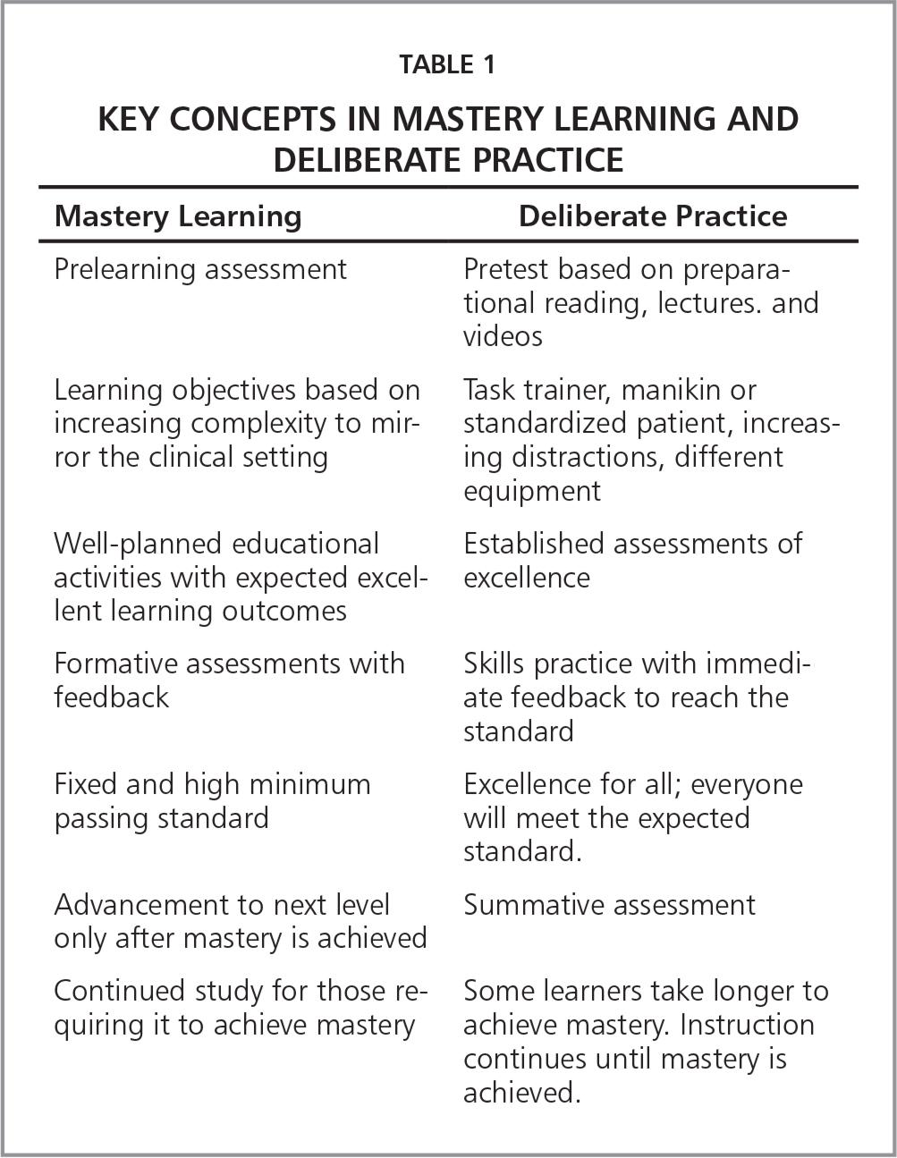 Key Concepts in Mastery Learning and Deliberate Practice