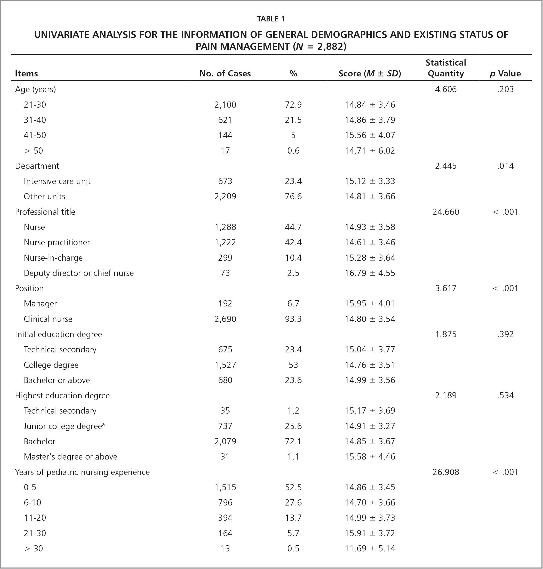 Univariate Analysis for the Information of General Demographics and Existing Status of Pain Management (N = 2,882)
