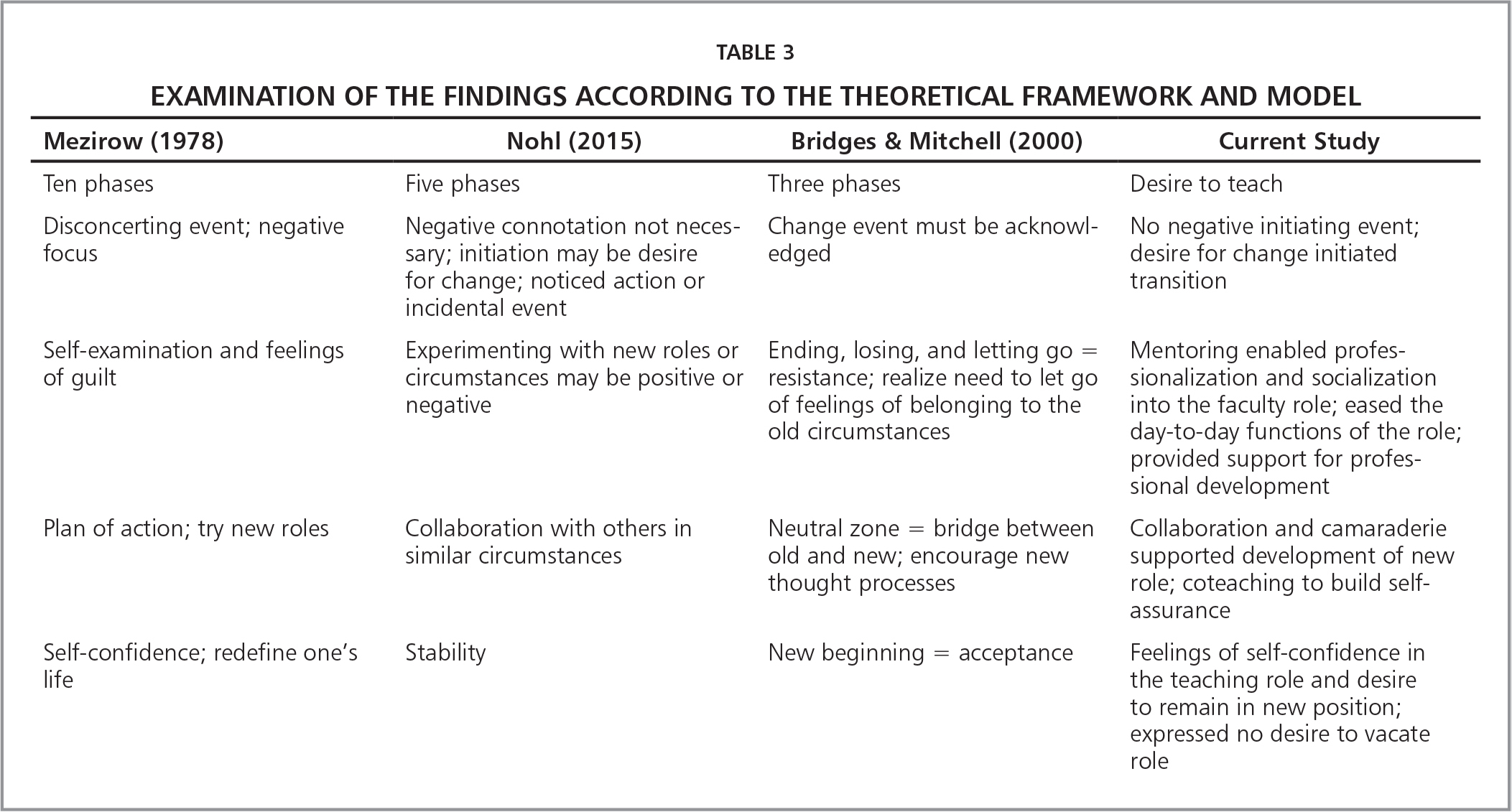 Examination of the Findings According to the Theoretical Framework and Model
