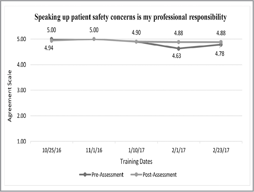 Survey responses: Speaking up patient safety concerns is my professional responsibility.