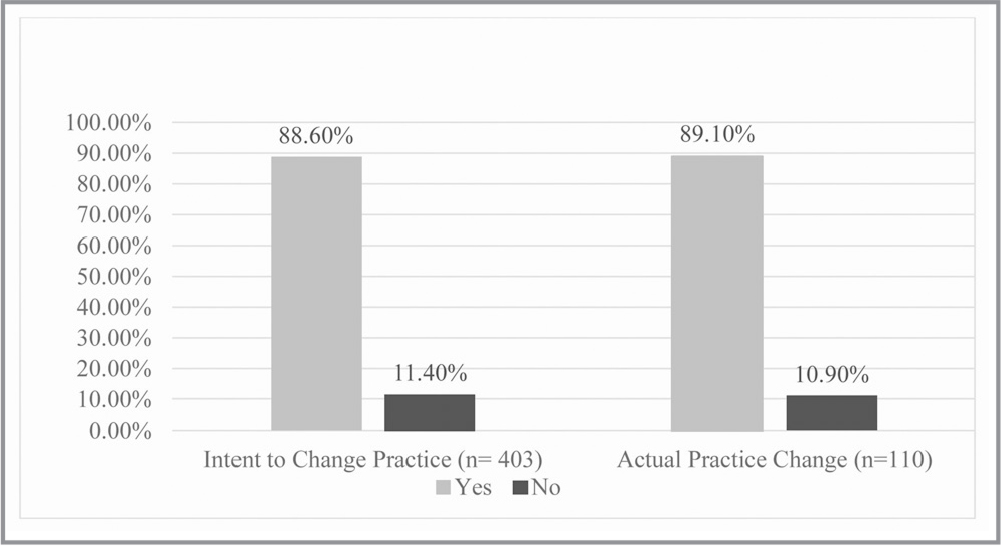 Comparison of intent to change practice and actual practice change responses.