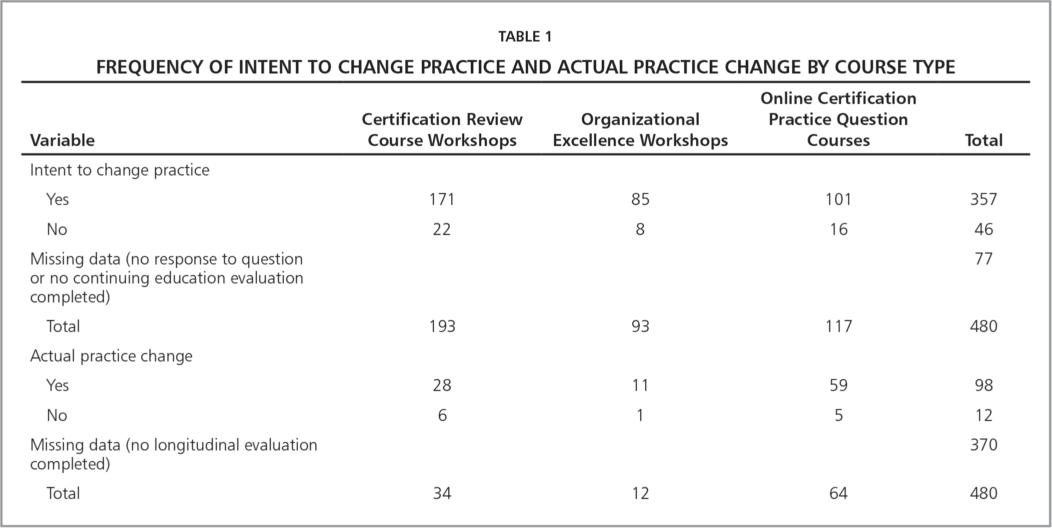 Frequency of Intent to Change Practice and Actual Practice Change by Course Type