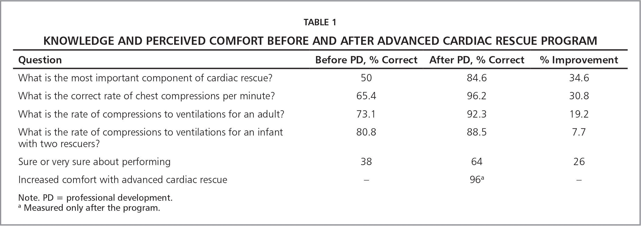 Knowledge and Perceived Comfort Before and After Advanced Cardiac Rescue Program