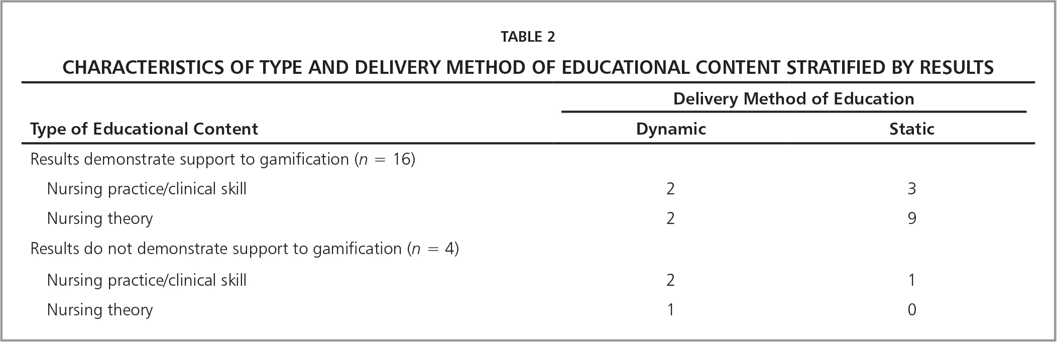 Characteristics of Type and Delivery Method of Educational Content Stratified by Results