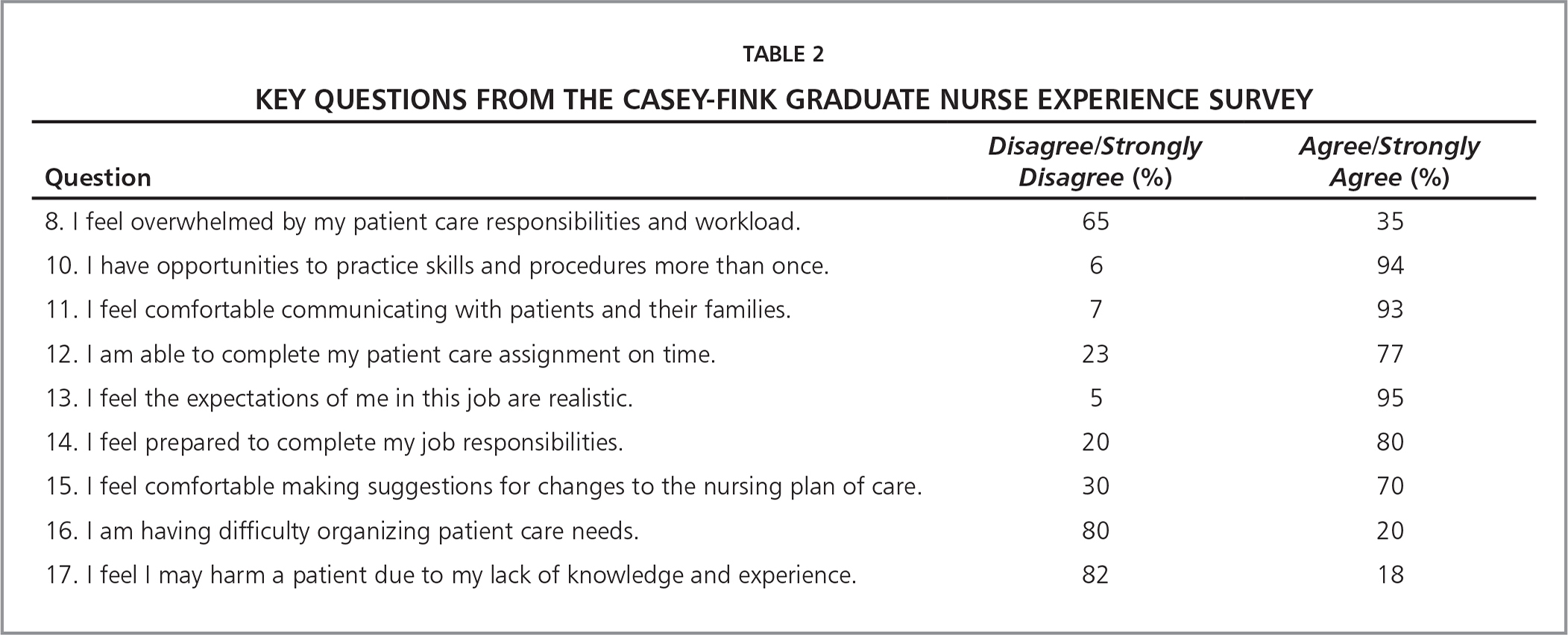 Key Questions from the Casey-Fink Graduate Nurse Experience Survey