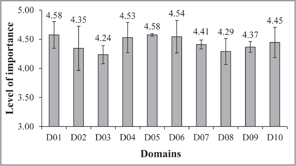 Level of importance attributed to domains (D) (mean ± standard deviation). Note. D01: General competencies (C) (C01–C06); D02: Methodological competencies (C06–C11); D03: Technological competencies (C12–C15); D04: Interpersonal competencies (C16–C25); D05: Personal competencies (C26–C27); D06: Technical competencies (C28–C46); D07: Organizational competencies (C47–C49); D08: Teaching competencies (C50–C53); D09: Position-specific competencies I (C54–C56); D10: Position-specific competencies II (C57–C60).