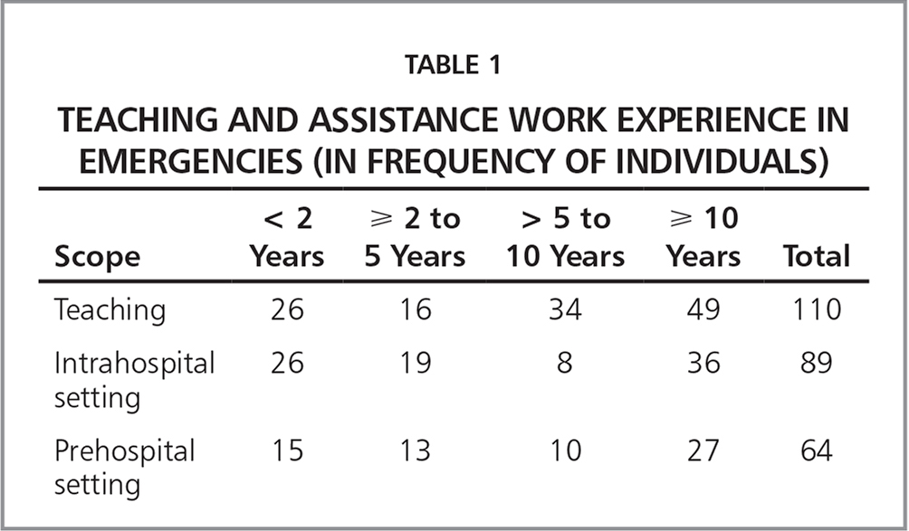 Teaching and Assistance Work Experience in Emergencies (in Frequency of Individuals)