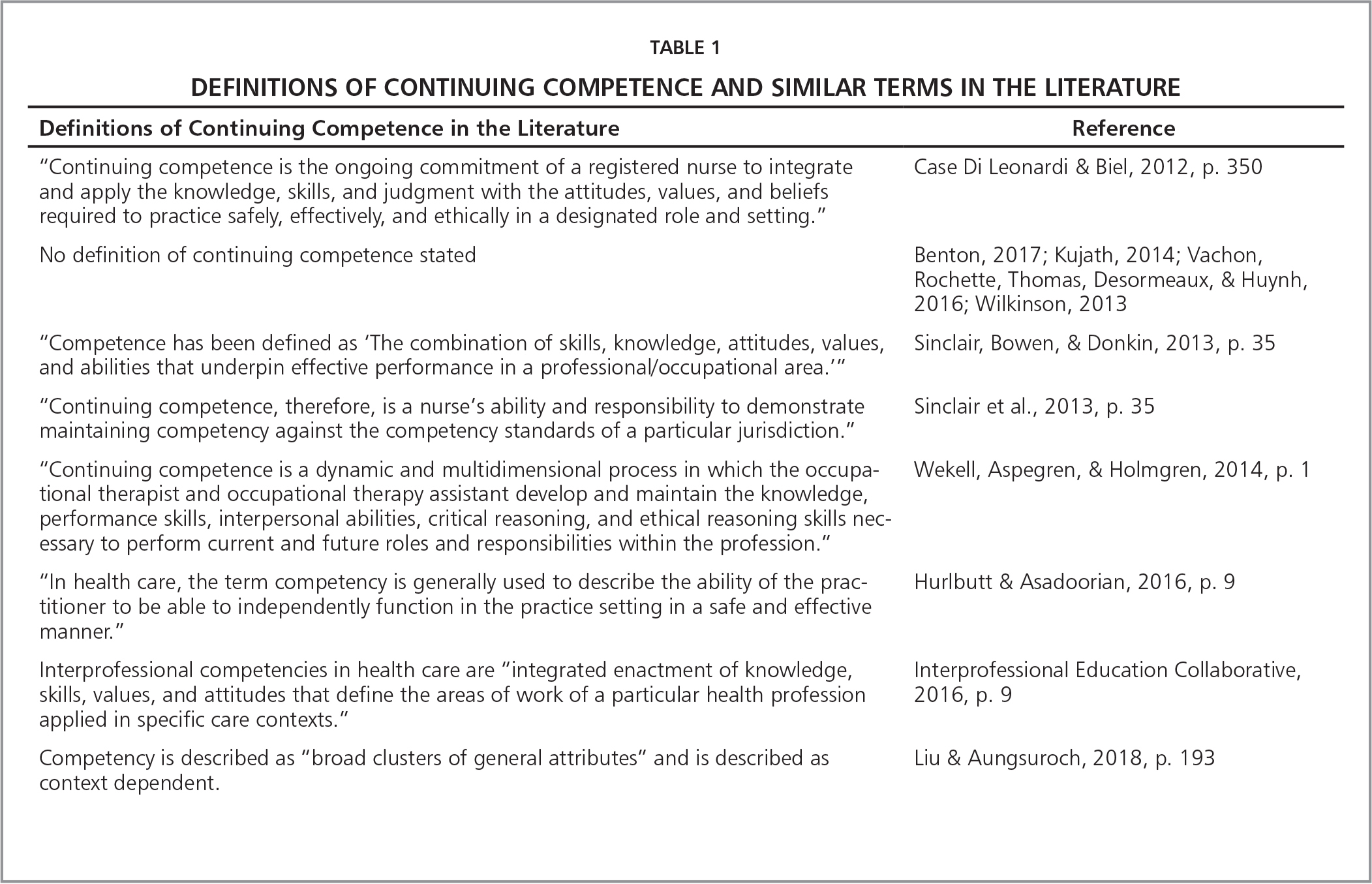 Definitions of Continuing Competence and Similar Terms in the Literature