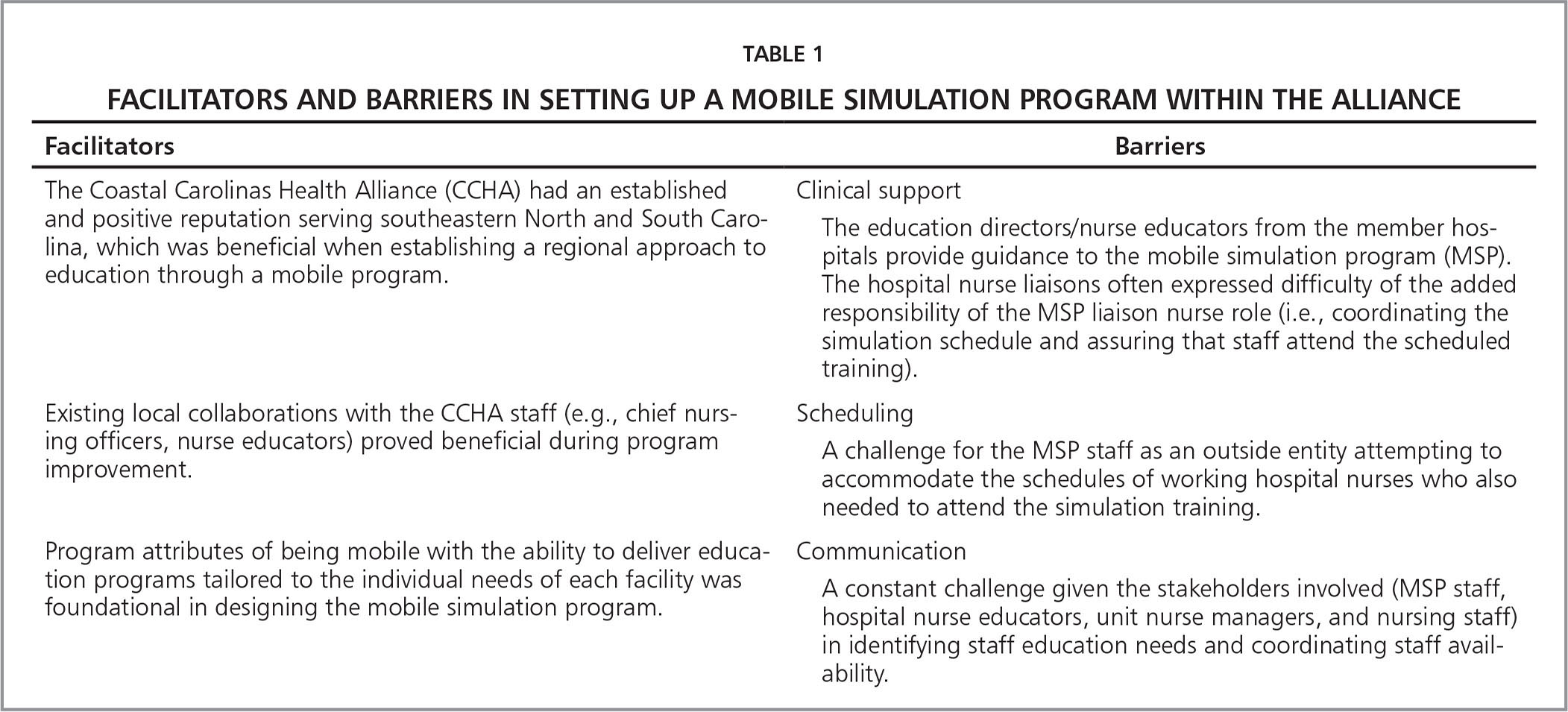 Facilitators and Barriers in Setting Up a Mobile Simulation Program Within the Alliance