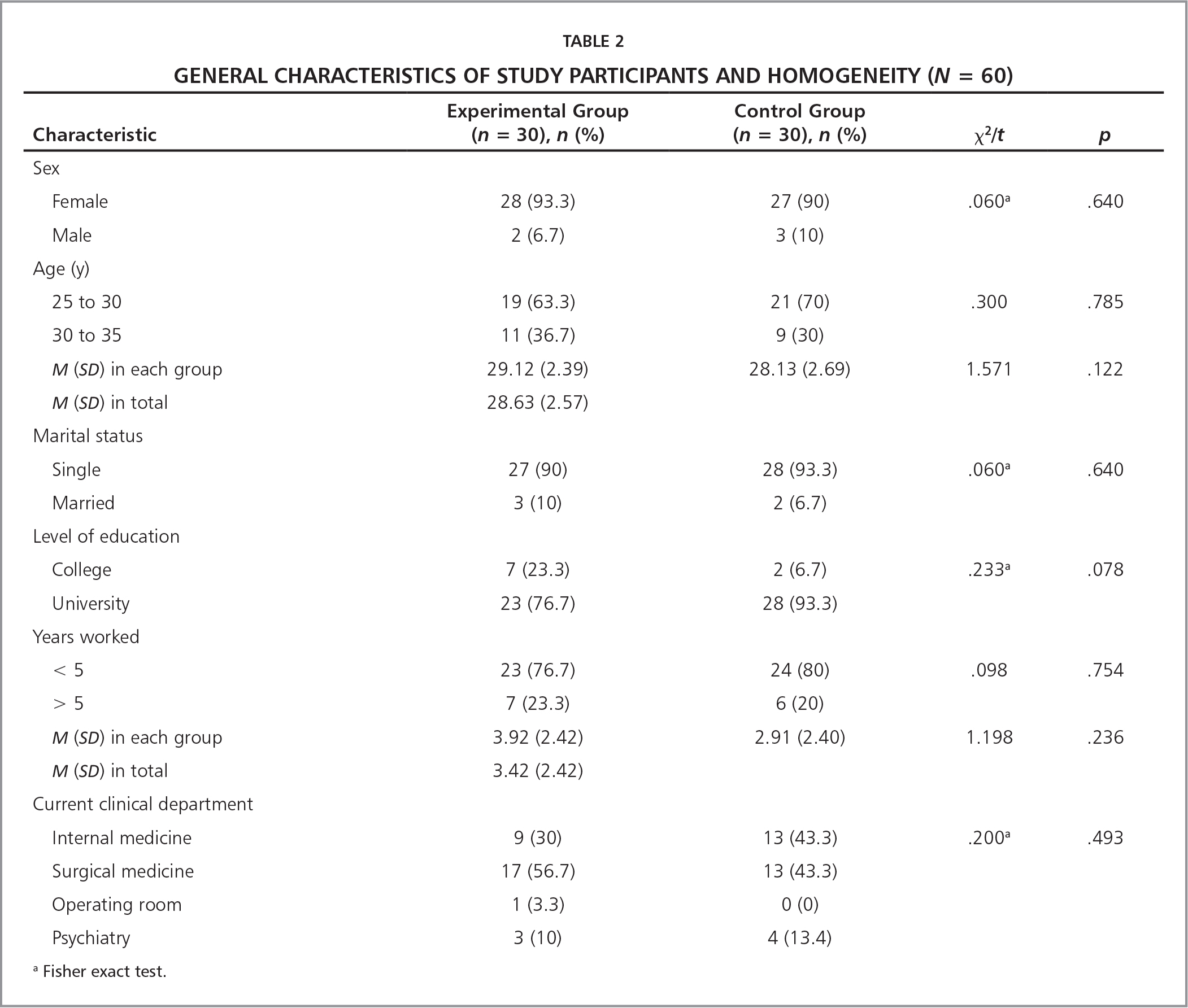 General Characteristics of Study Participants and Homogeneity (N = 60)