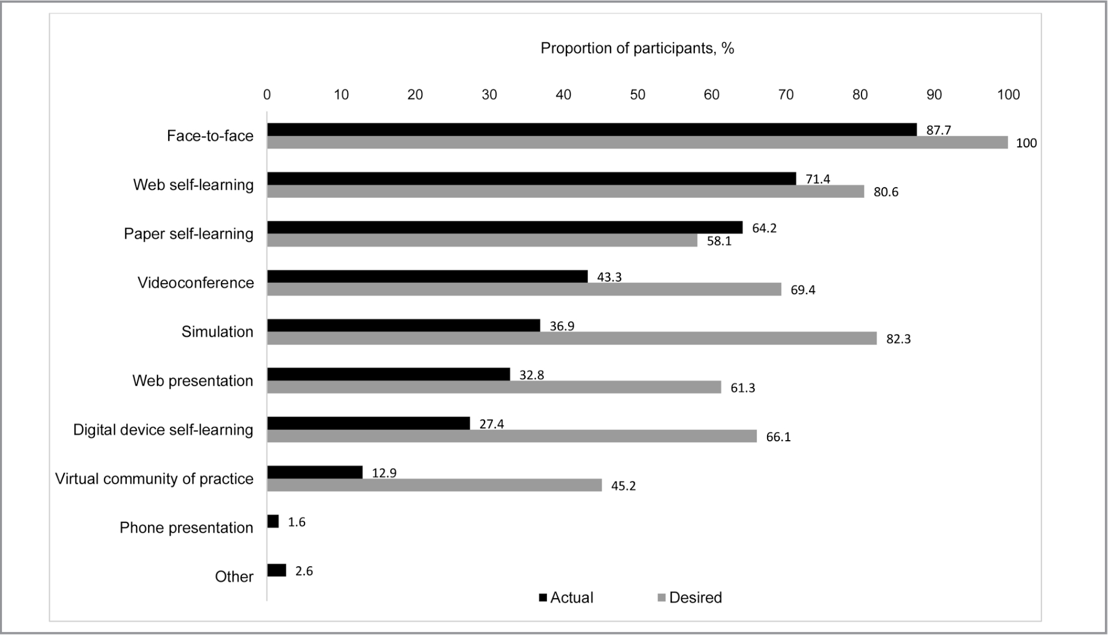 Comparison of actual and desired delivery modalities of continuing education activities. (Note. Participants could choose more than one response. Proportion of missing data across presented variables ranged between 6.4% and 20.5%.)