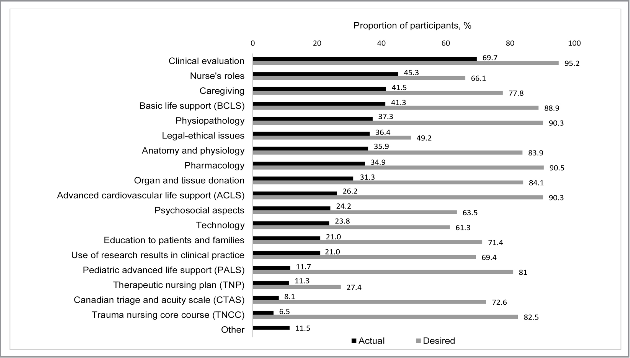 Comparison of actual and desired topics of continuing education activities. (Note. Participants could choose more than one response. Proportion of missing data across presented variables ranged between 14.1% and 23.1%.)