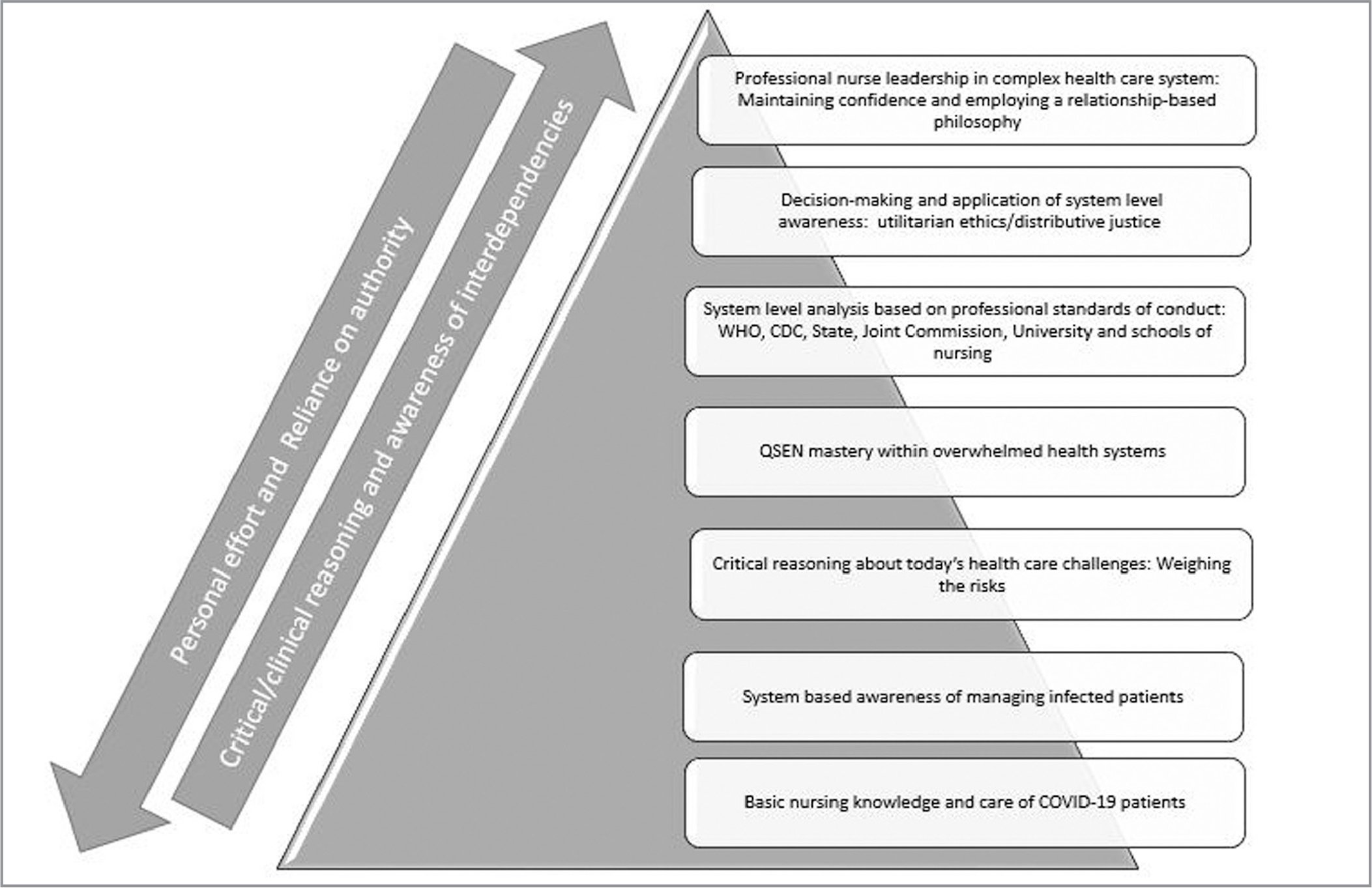 System awareness model modified for managing COVID-19 in health systems. Note. WHO = World Health Organization; CDC = Centers for Disease Control and Prevention; QSEN = Quality and Safety Education for Nurses.